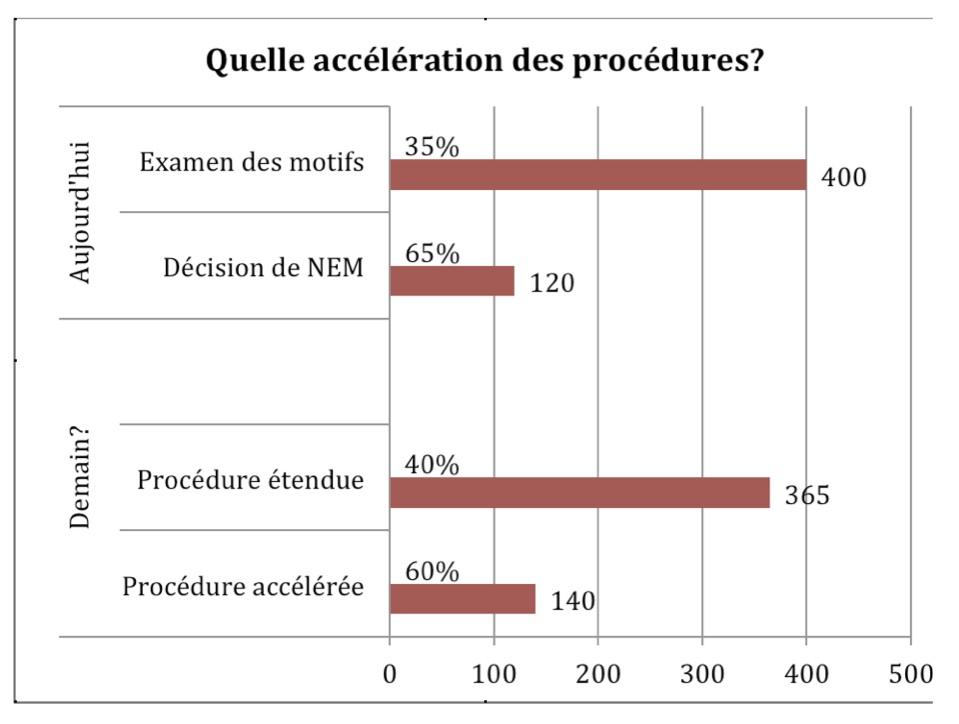 Comparaison : Procédure d'asile actuelle versus projet d'accélération de l'ODM – Durée des procédures aujourd'hui (nombre de jours) selon le type de procédures (accélérée/NEM ou étendue/ordinaire), au moment de l'évaluation effectuée par l'ODM ou après l'accélération des procédures promise