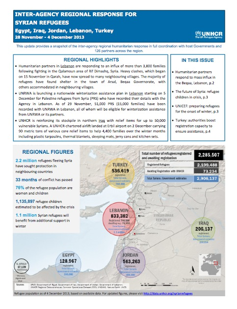 rapport Syrie