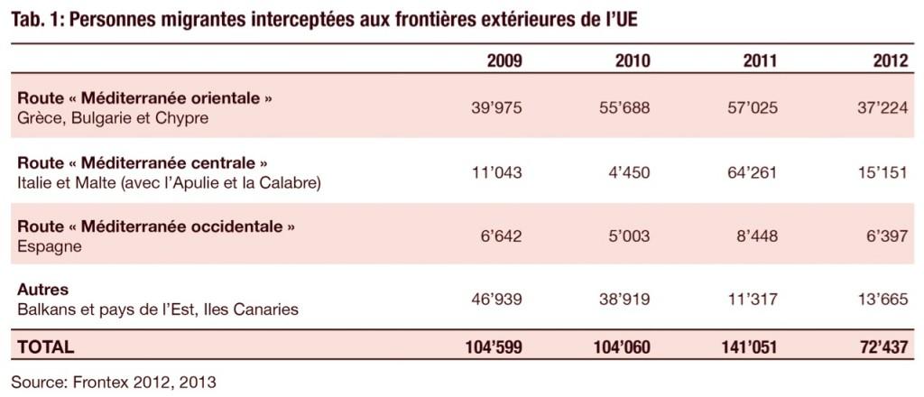 Source: Frontex 2012, 2013
