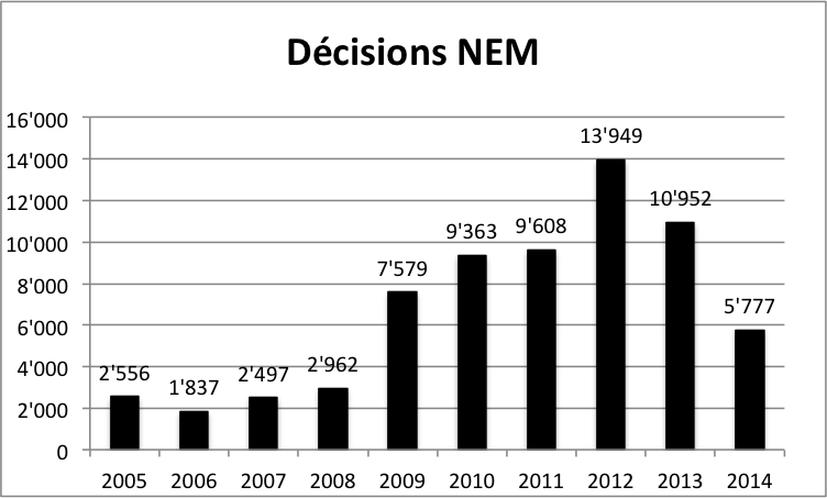 NEM_2005-2014