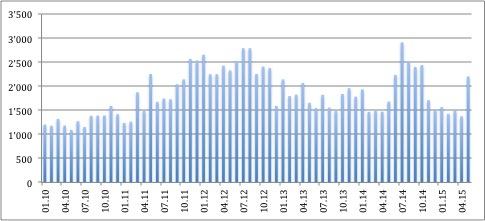 Statistiquesmensuelles 2010-mai2015