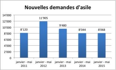 Tableau comparatif des demandes d'asile déposées entre janvier et mai 2011 à 2015 Source: Statistiques SEM