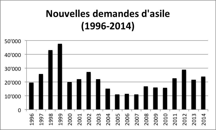 Nouvelles_demandes_1996-2014