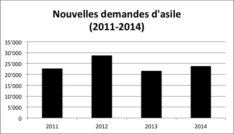 Nouvelles_demandes_2011-2014