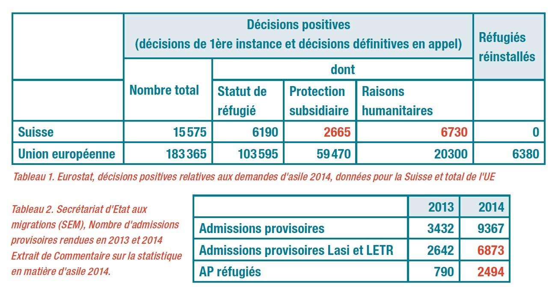 VE153_admission provisoire protection subsidiaire
