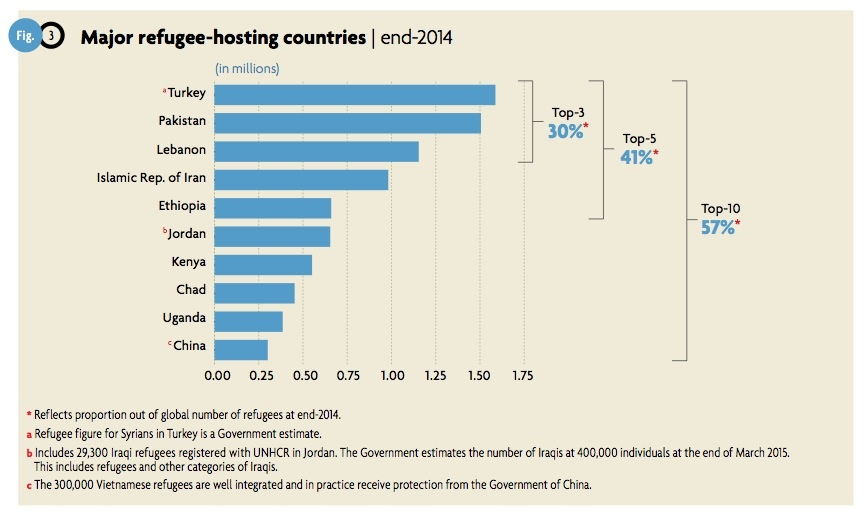Major refugees hosting countries