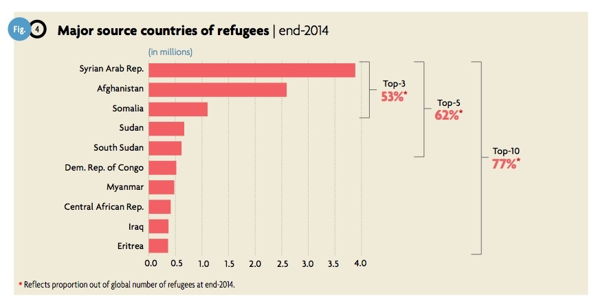 Major source countries of refugees