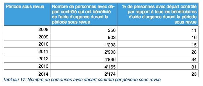 """(source: SEM, """"Rapports de suivi sur la suppression de l'aide sociale"""", 2014)"""