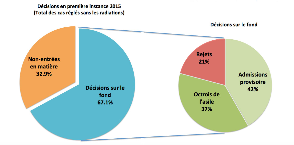 Statistiquesasile2015