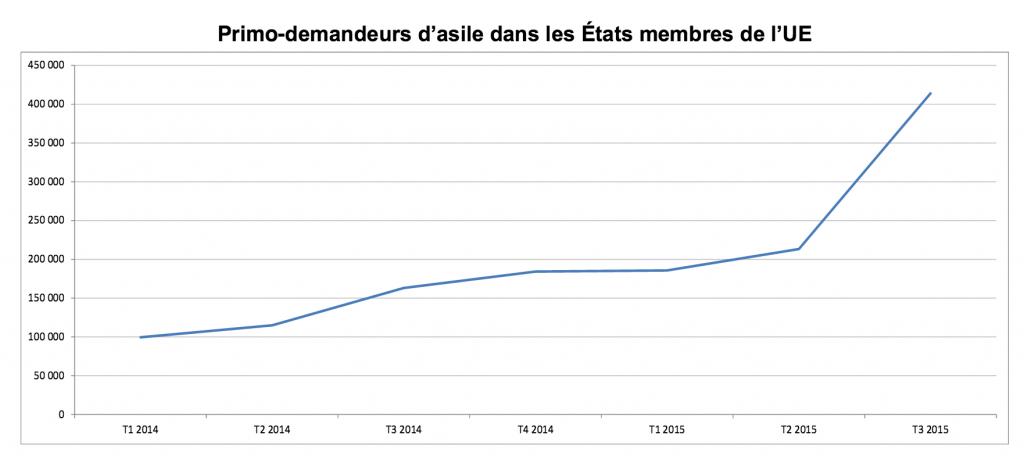 2015-12-10_PrimoDemandeursAsile_Eurostat