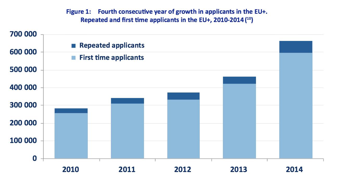 DemandesAsile_EU_2010-2014