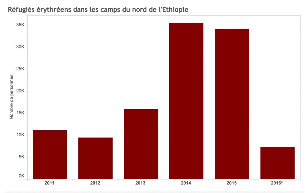 Erythreens en Ethiopie