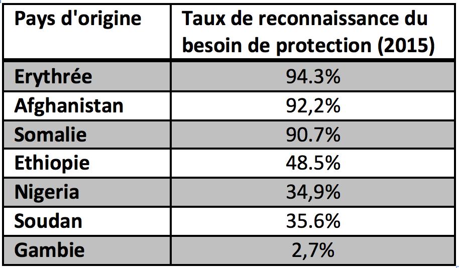 Source: Secrétariat d'Etat aux migrations
