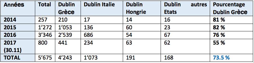 Fact-checking | La réponse fallacieuse des autorités à l'Appel Dublin